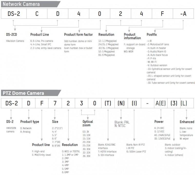 Hikvision Model Name Coding Rule